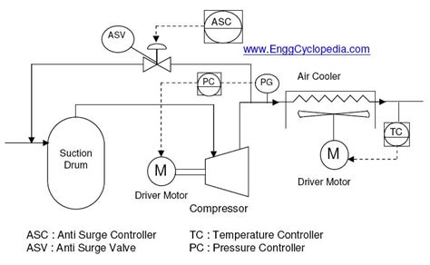 show steam    power compressor  pid chemicalengineering