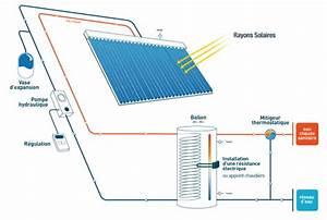 Installation Panneau Solaire : principe d une installation solaire archives eco ~ Dode.kayakingforconservation.com Idées de Décoration