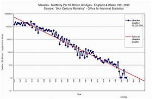 Kalendarz szczepień w XIX i XX wieku - wykresy głównie ...