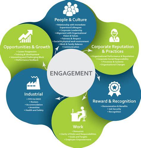 employee engagement surveys   group
