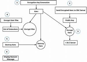 Components Of Typical Crypto Ransomware Where Steps Of Execution Are