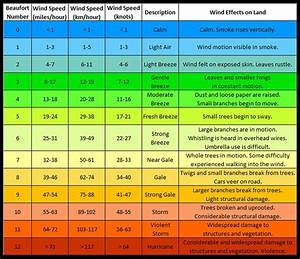 Saffir Simpson Chart Beaufort Scale On Wind Speeds Livecaboradio