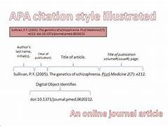 Is A Bibliography Apa Or Mla Quotes APA Referencing A Guide For Business Students BEIS Some Extra Help Formatting A Book References In APA Style Gallery For Apa Article Citation