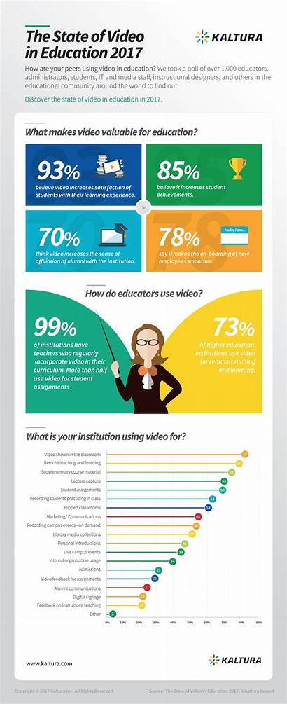 Infographic Education State Infographics Learning Educational Elearninginfographics