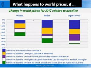 What's Causing Global Food Price Inflation? | EconoMonitor