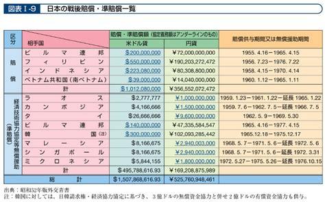 中国 賠償 金