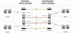 Secondary Data Center  U2013 Where Have I Been