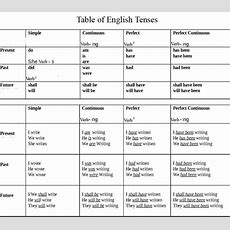 Sir Faisal Amin Notes On English Tenses Definition