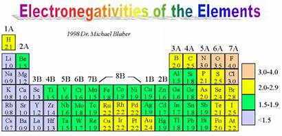 Electronegativity Chart Most Charts Common Electronegativities Fluorine