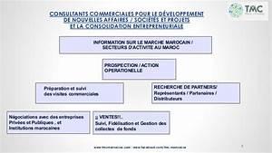 Suivi Dossier Prime A La Conversion : dossier ppt tmc vs rs francaise trade maroc consulting gsm 00 212 ~ Medecine-chirurgie-esthetiques.com Avis de Voitures