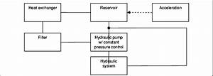 Hydraulic System Block Diagram