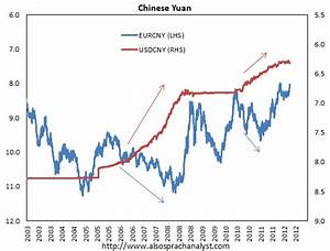 Rmb To Euro Chart Another Reason China Yuan Has To Fall Macrobusiness
