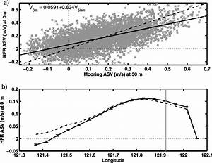 A  Scatterplot Of The Asv Measured At 50 M Depth On The
