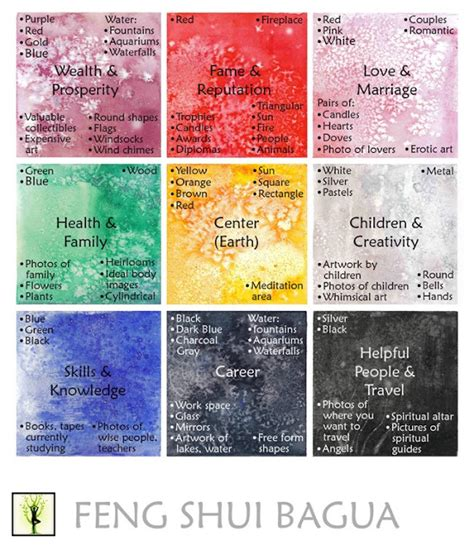 feng shui map positive healthy life what is feng shui and bagua map