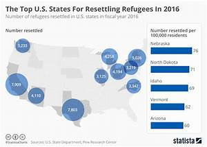Chart: The Top U.S. States For Refugee Resettlement In ...