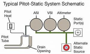 Pitot-static System Failures