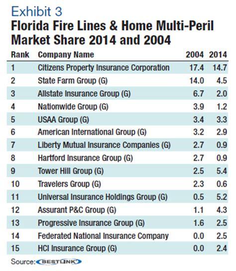 floridas property insurance market  citizens