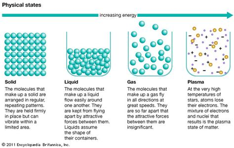 phase state of matter britannica