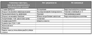 Препараты для печени при циррозе