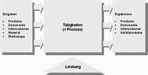 Abrechnung Zahntechnik : wie werden prozesse festgelegt abrechnung ~ Themetempest.com Abrechnung