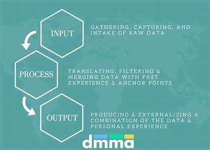 Input Processing Outputs Marketing Output Leaders Effectual