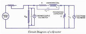 Q-meter