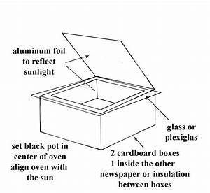 Solar oven cooking preparedness advicepreparedness advice for Solar oven diagram