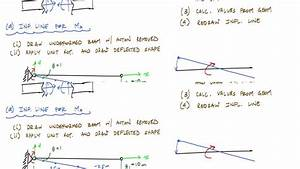 Influence Lines For Beams Example 1  Part 2  2  - Structural Analysis