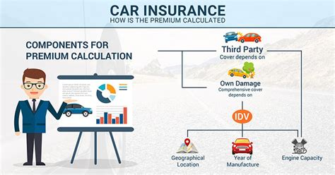 Car Insurance Premium by How Is Your Car Insurance Premium Calculated Article
