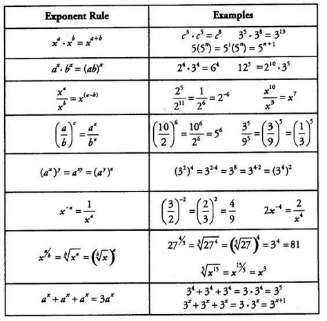exponential rules google search handy  study