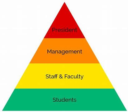 Organizational Hierarchy Traditional Flipping Head Its