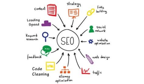 what s seo what is seo and how it works