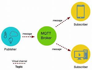 Mqtt Protocol For Iot - A Brief Introduction
