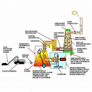 Coal Power Plant Flow Diagram