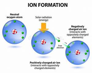 Air Ions Formation  Diagram  Oxygen Atoms Royalty Free