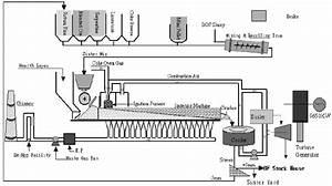 Flow Diagram Of Iron Ore Sintering Process  13