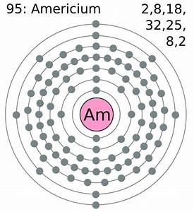 Americium Definition  Facts  Symbol  Discovery  Properties