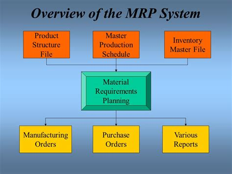 Material Requirement Planning (mrp)  Ppt Video Online Download