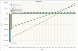 Zinsfuß Berechnen : lohnt sich das noch wie wirtschaftlich sind pv anlagen ~ Themetempest.com Abrechnung