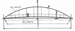 Parabel Rechnung : br cke quadratische funktion br ckenabstand berechnen mathelounge ~ Themetempest.com Abrechnung