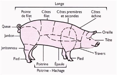 cuisine a base d oeuf le porc le cochon recettes de cuisine et astuces d 39 un