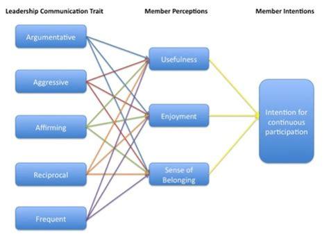 increasing community member participation  enterprise