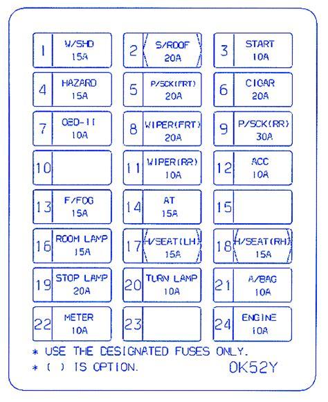 kia sedona  fuse boxblock circuit breaker diagram