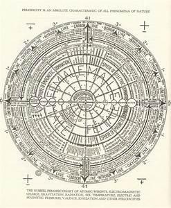 Walter Russell U0026 39 S Diagram Trumblr