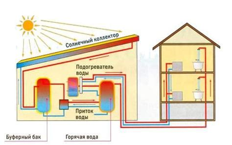 Солнечные батареи все про альтернативный источник энергии — . солнечный коллектор своими руками для отопления дома.
