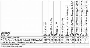 Complete An Orbital Diagram For Scandium Sc