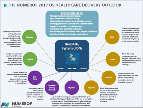 There are four tiers available through the online health insurance marketplace, which provide varying levels of protection. The Numerof 2020 US Healthcare Delivery Outlook | Numerof