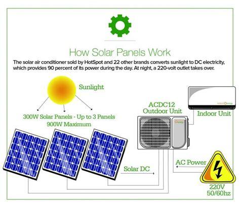 solar air conditioner angies list