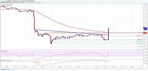 Ethereum Price Analysis: ETH/USD Jumps Above Key $200 ...