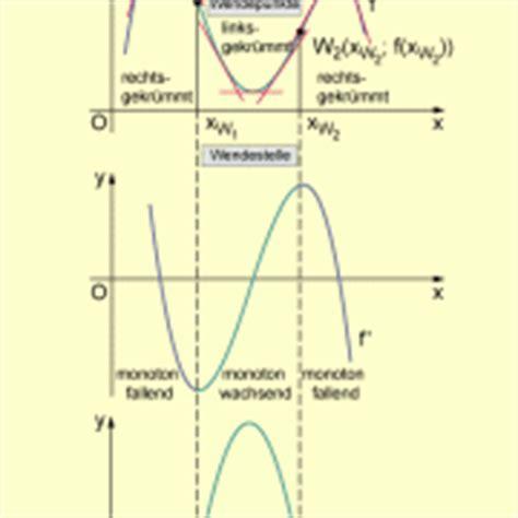 Was Bedeutet Monoton by Kr 252 Mmung Und Wendepunkt In Mathematik Sch 252 Lerlexikon